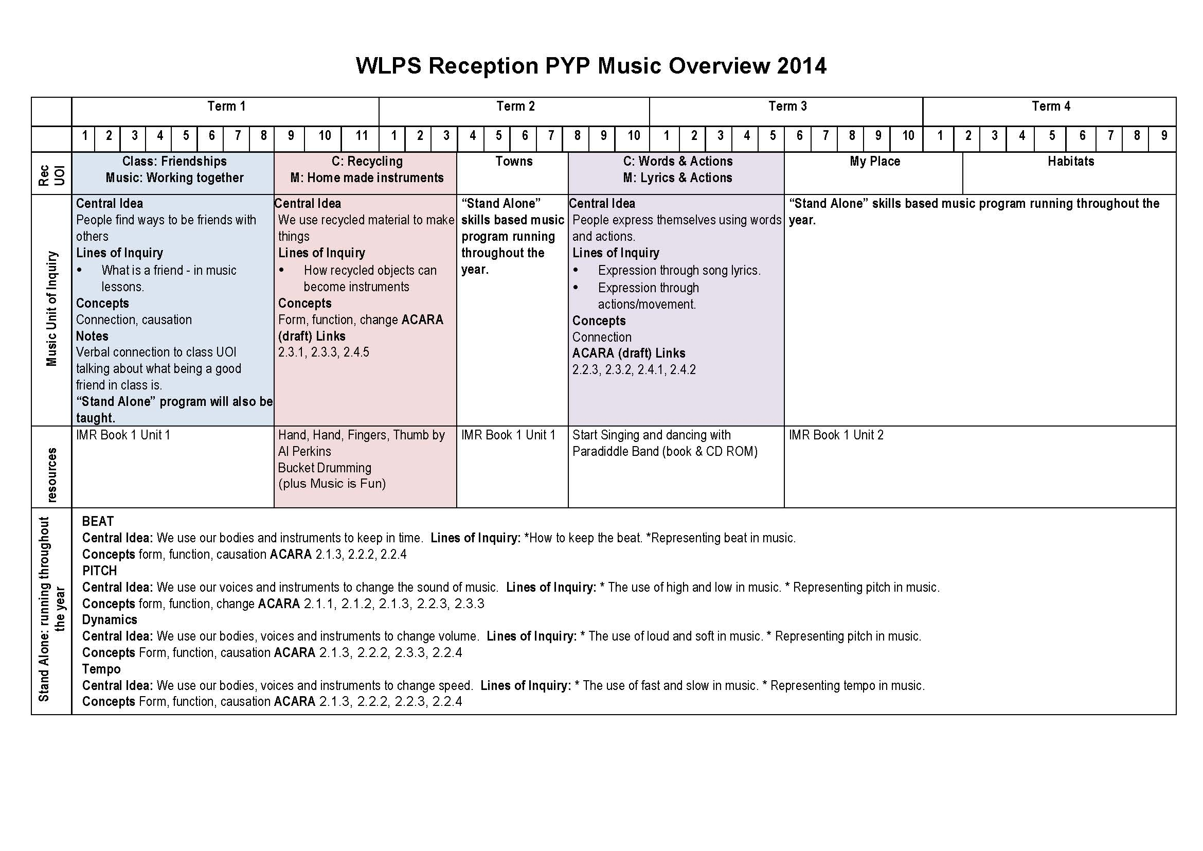 IB Music Unit Planners